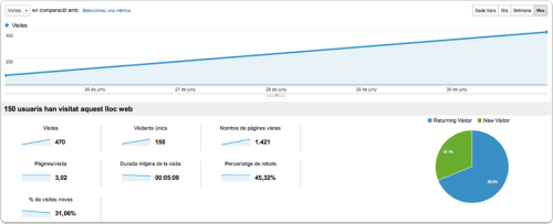 Google Analytics vista mensual