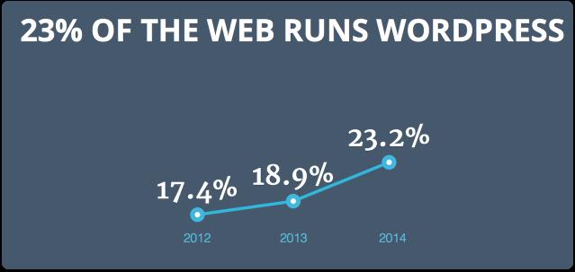 23-run-wordpress