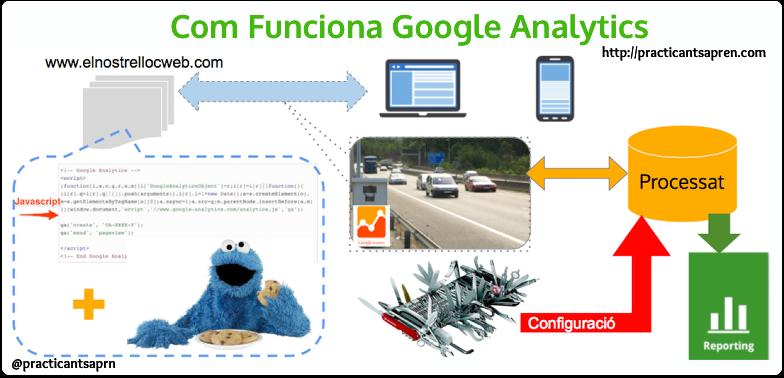 Que és i com funciona Google Analytics