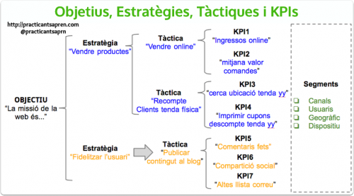Objectius vs tàctiques