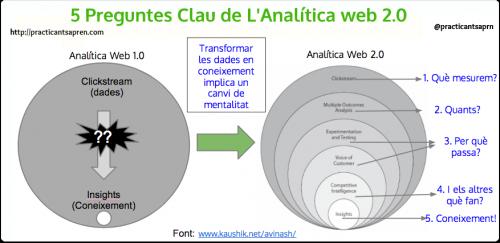 Model analítica WEB 2.0