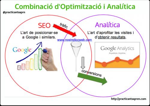 seo i analítica web