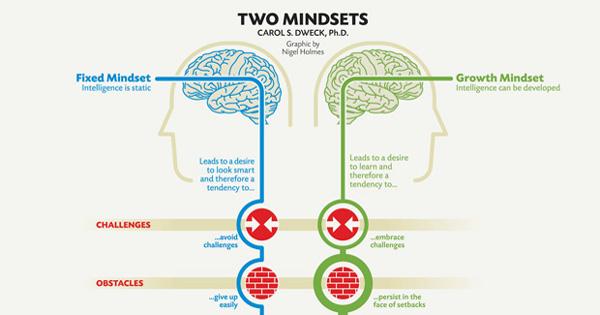 mindsets