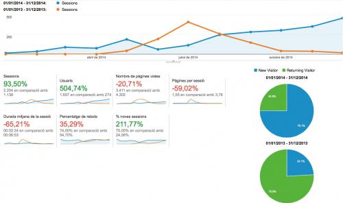 visites blog 2014 vs 2013