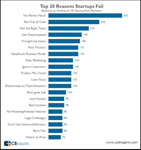 top-20-startups-fail-cb